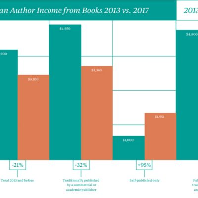 USA: 42 % DECLINE IN AUTHORS' EARNINGS